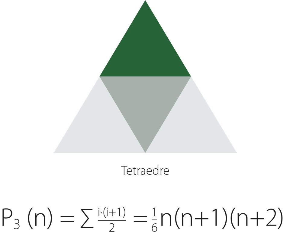 Tetraedre Formel